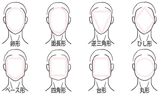 顔の形の画像