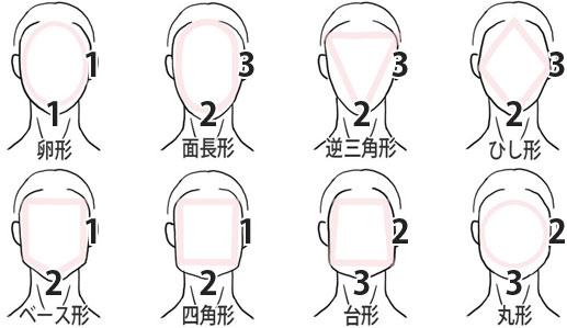 顔の形の比率の画像
