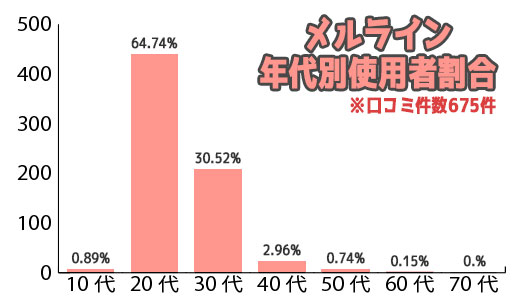 メルライン 年代別使用者割合
