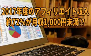 アフィリエイトをやっている人の収入は72%が1,000円未満【2017年】
